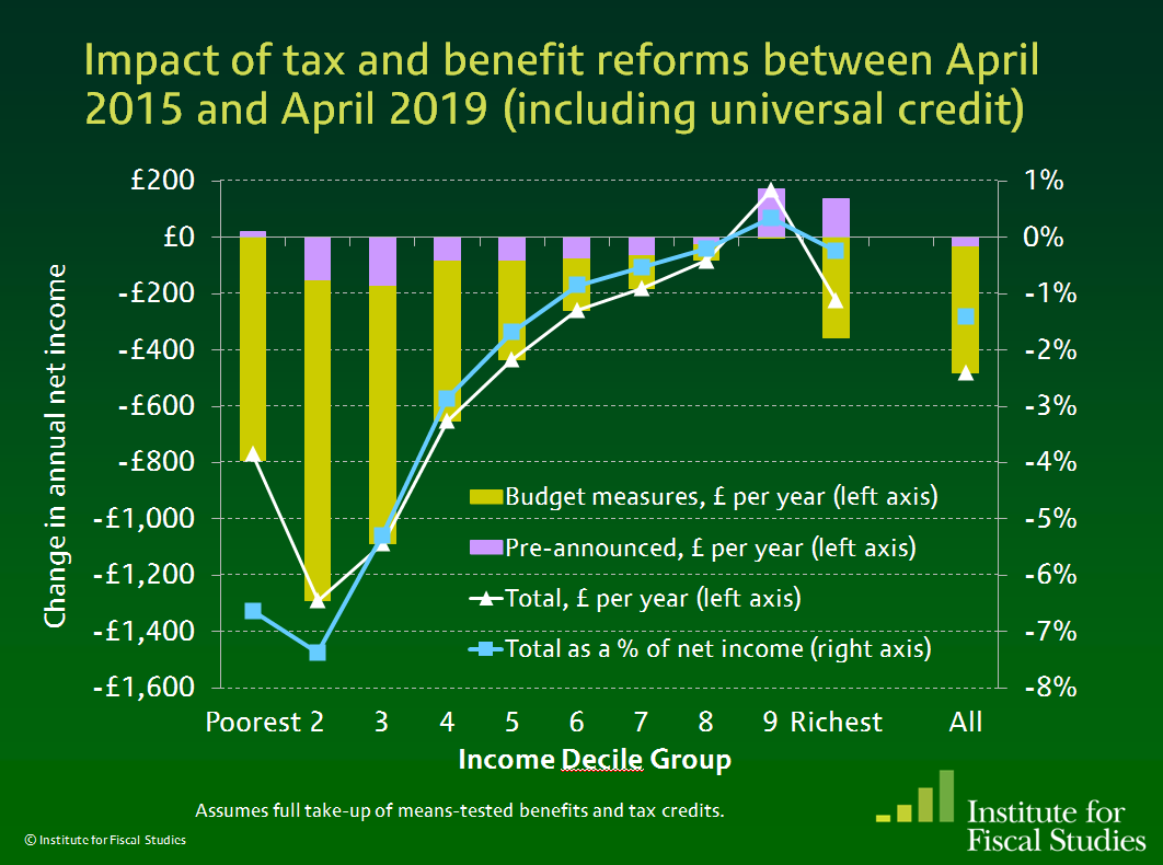 Impact of tax and benefit reforms between April 2015 and April 2019 (incl. universal credit): http://t.co/Gd3KOr1mA2 http://t.co/AYkv1ZUWxa
