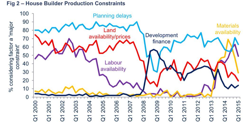 This @resi_analyst chart tells a richer story of the UK economy than many (factors constraining house building) http://t.co/jtu0z00udP