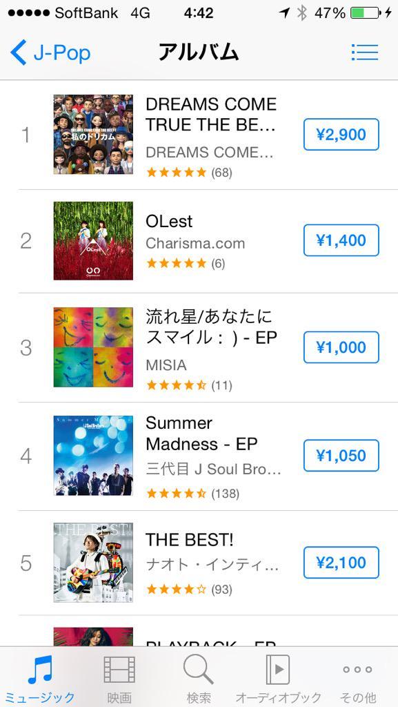 """OLest"" iTunes J-popチャート2位、総合チャート4位‼︎‼︎ 自己最高位キターーーーー♪───O(≧∇≦)O────♪ http://t.co/OWEfwBWRZ4"