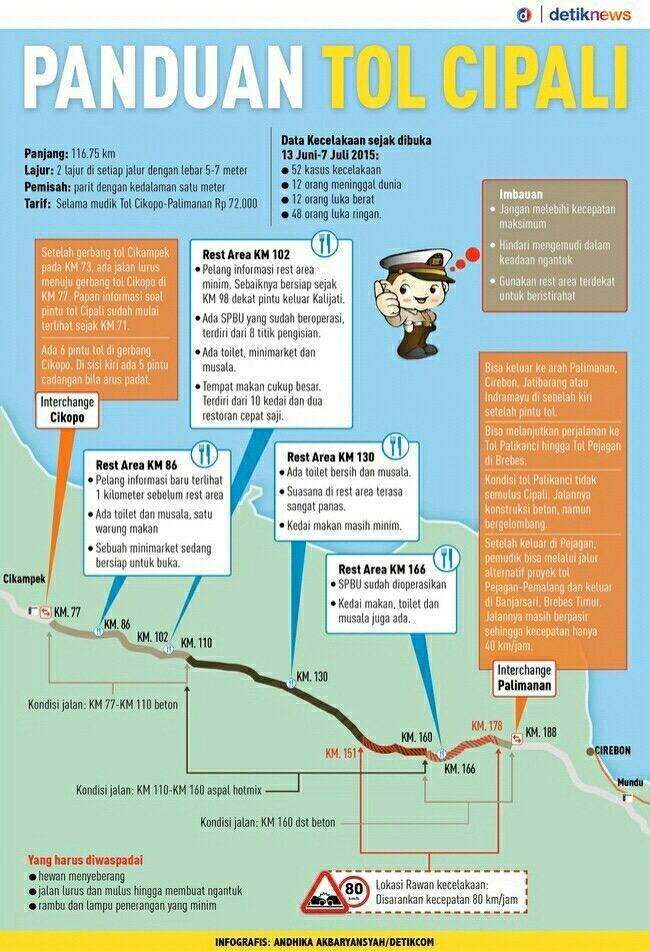 Yang belum tau toll cipali bisa dibaca infonya @pulkam #pulkam http://t.co/MxKM1pazjc