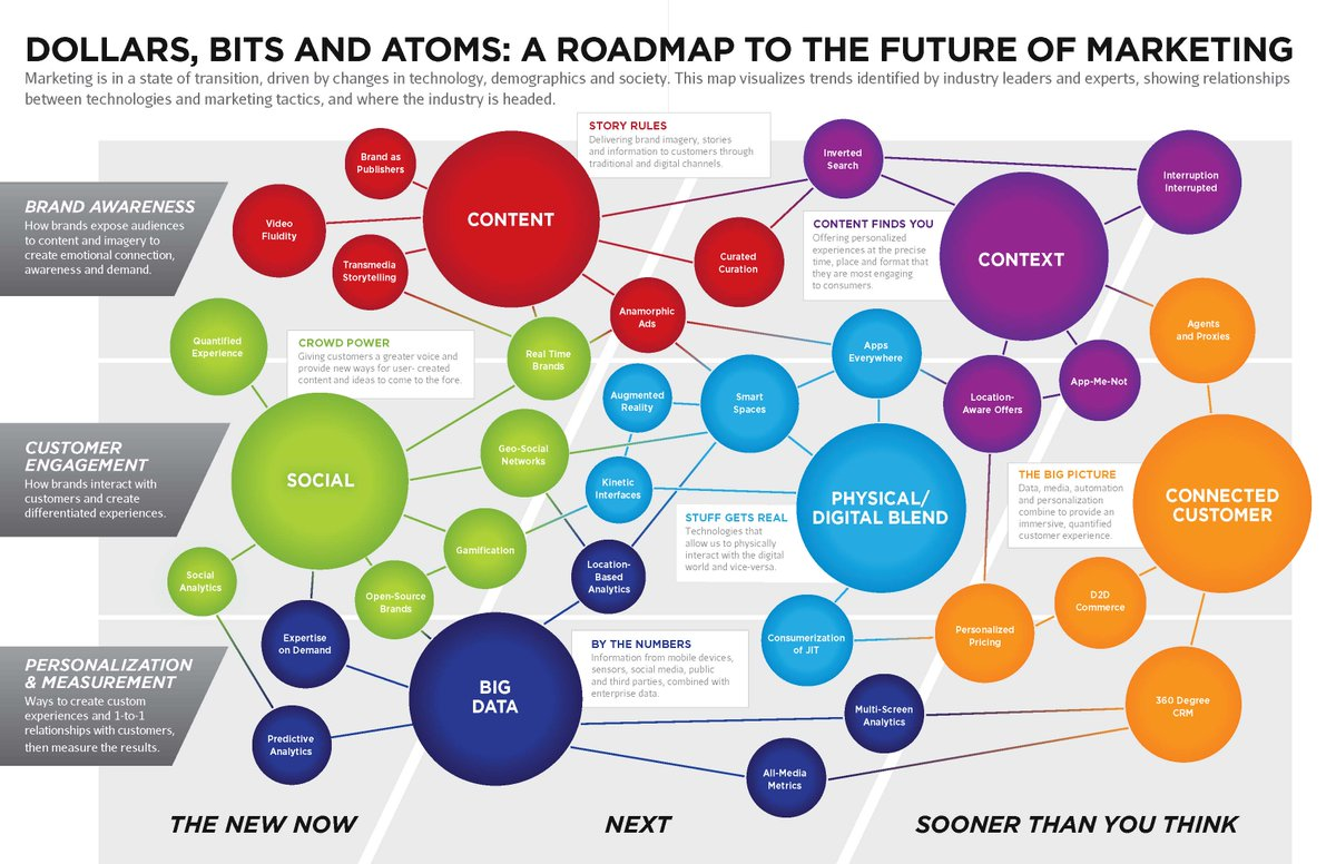 A Roadmap to the Future of Marketing http://t.co/T2rvjLPqh8 #contentmarketing #branding #bigdata #smm http://t.co/xcVZbOYHFp