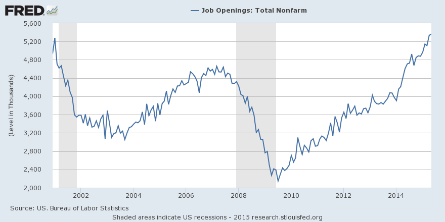 Job openings (nonfarm) rose at the end of May to 5.4 million, the most since at least 2000 http://t.co/VYNSStMxQJ http://t.co/l3on4TsGo4