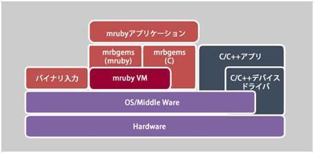 【新連載】Rubyを軽量化、組み込み向けとして開発された「mruby(軽量Ruby)」に着目します。Cに比べてコード量を1/4まで低減するmrubyについて、概要から実装までwp解説します http://t.co/cFhDoVeNTo http://t.co/OG9NhZfriu