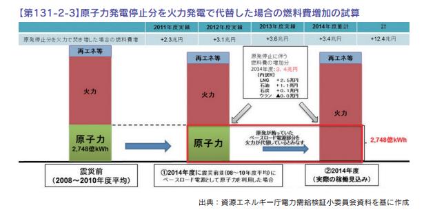 「原子力発電停止分を火力発電で代替した場合の燃料費増加の試算」2011年から2014年までの4年間で12.4兆円という…ザハの新国立競技場2500億円が50個,各県に建設できますね… http://t.co/ekDbqmX0PO http://t.co/IBQ5hs6IGd