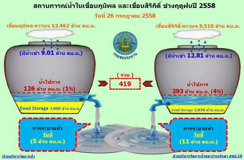 สถานการณ์น้ำใน 4 เขื่อนหลัก (26 ก.ค.58) http://t.co/Pz15xnF3Ok