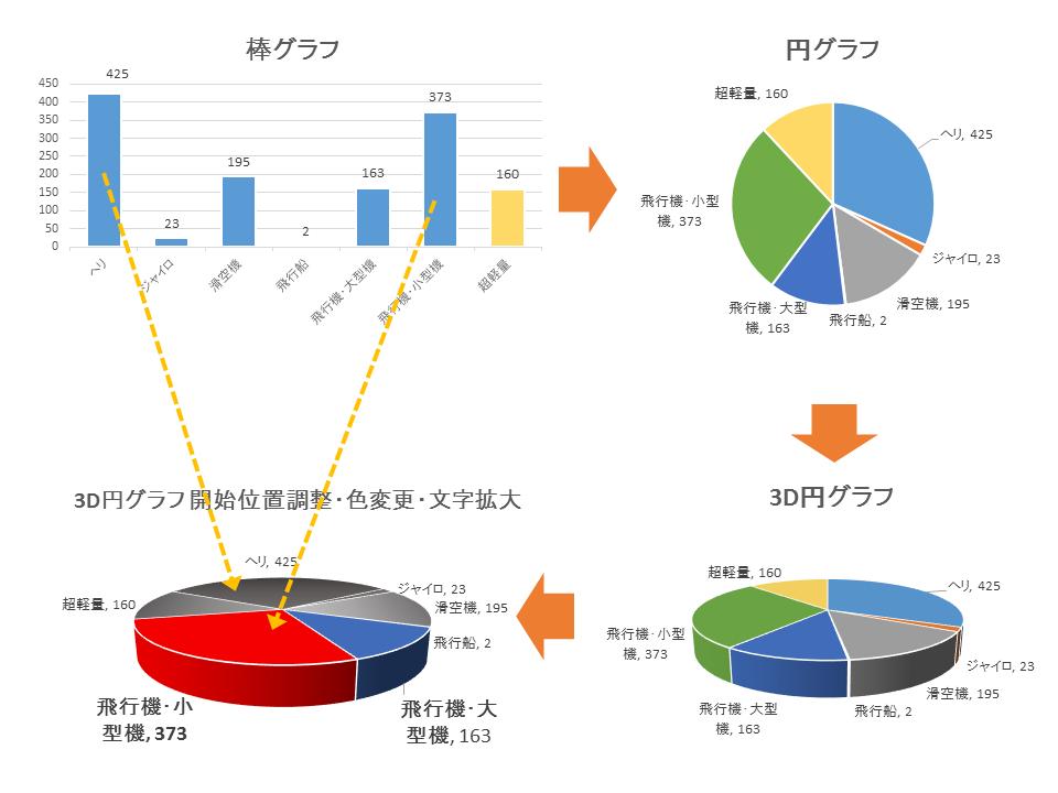 数量を長さで直接的に示す棒グラフ。これを円グラフにして、さらに3D円グラフにして、ヘリが後ろに来るように回転させ、飛行機以外の色を黒・灰色にしてフォントを大きくするとこうなります。 https://t.co/Lqy6jHGVgY http://t.co/EAsRFhg0VR