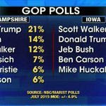 """@moses11211: Donald Trump leads in new #GOP polls.. @foxandfriends @realDonaldTrump http://t.co/lVNSZmY9La"""