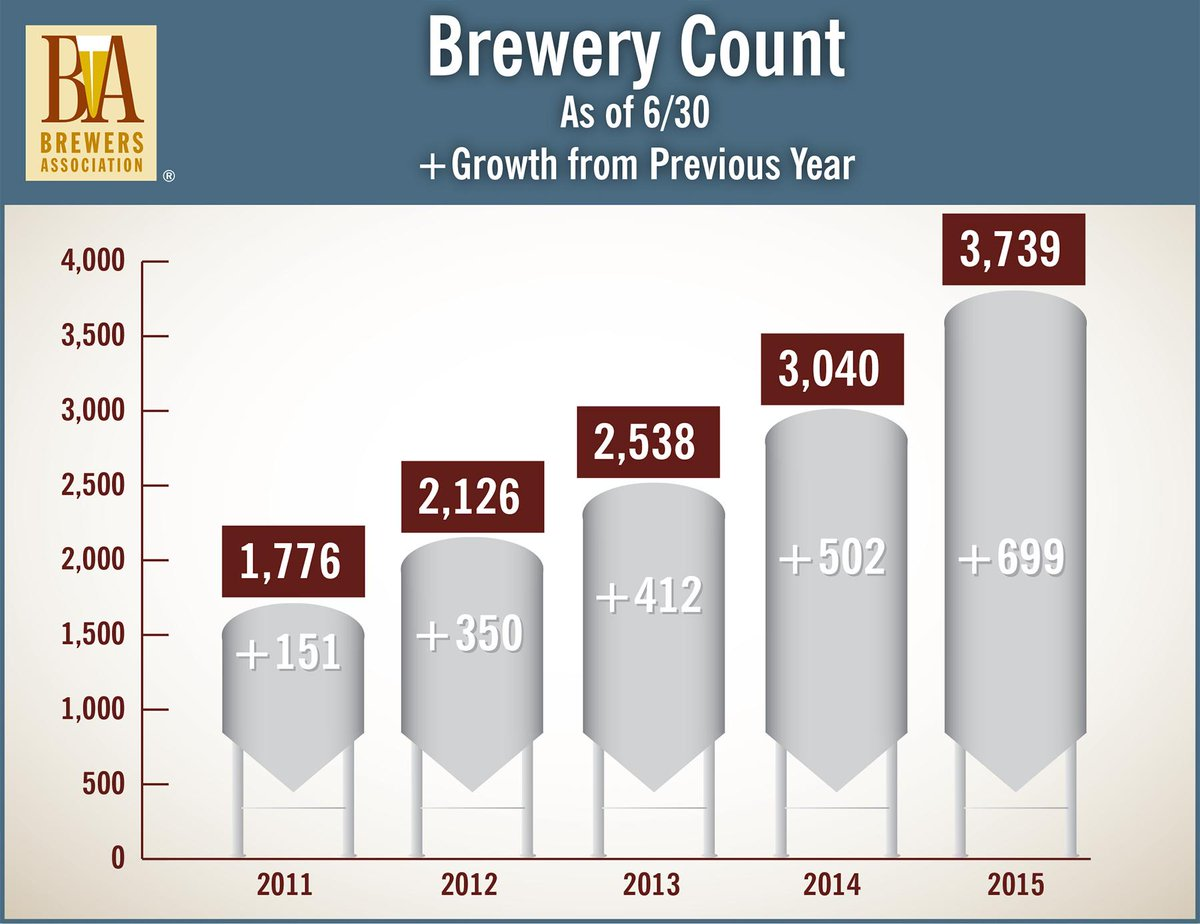 Friends, there are now 3,739 craft breweries in the US with another 1,755 in the works. Let's hear it for #craftbeer! http://t.co/bnJVmEO5bD