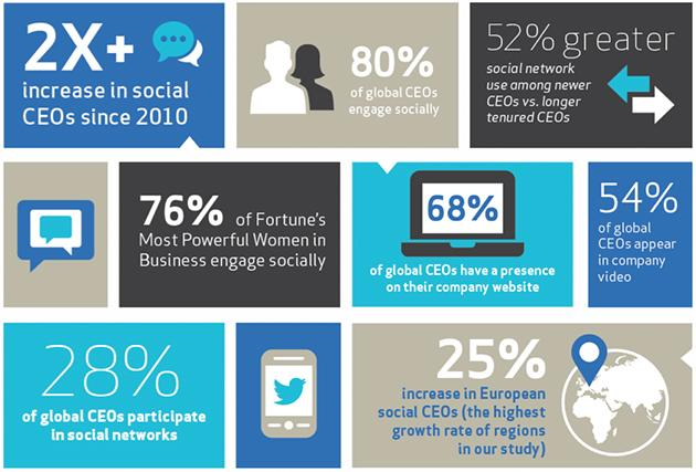 Interesting insight into what the world's top CEOs do on #SocialMedia. Any surprises? http://t.co/82Hg1Wh8M1 http://t.co/nLr2GMKhcX