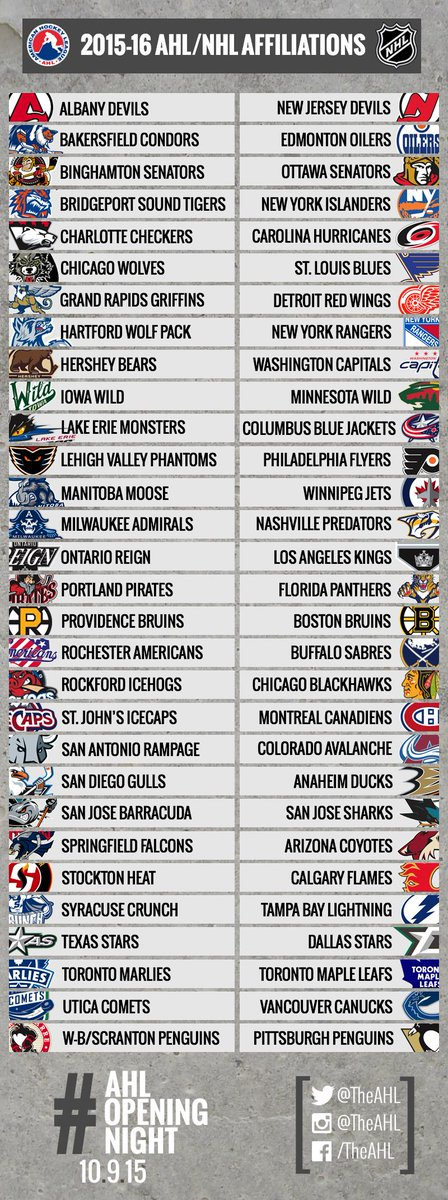 Need to catch up on all the changes? Take a glance at the new #AHL/@NHL affiliations for the upcoming 2015-16 season. http://t.co/KvFCFeX9ve