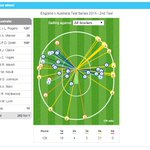 56% of runs behind square for Chris Rogers...good time to repost my piece on him http://t.co/uJMPEWduIb Pic  --Opta http://t.co/90VijkB5tN
