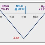 @RussellRhoads takes a look at a $NFLX Butterfly into Earnings http://t.co/03RhgXQouo http://t.co/S72ed9G6IV