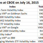 26 of CBOE's 29 Volatility Indexes fell today. $VXST -16.5% http://t.co/d6wCd2weNZ #CBOEIndex http://t.co/8BrqAdr30t