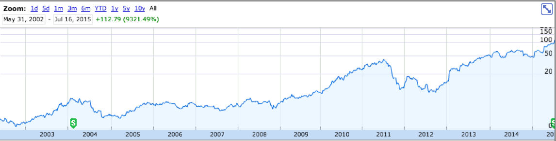 In 2000, Blockbuster refused to buy Netflix for $50M. Today, Blockbuster doesn't exist & $NFLX is worth $43B http://t.co/pZRbgXJmin
