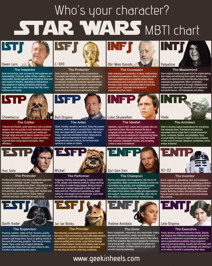 Star Wars vs Myers-Briggs http://t.co/LgFDJSkLXj via @silviakspiva Run this meme INTPs do