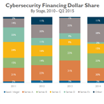 RT @CBinsights: Andreessen Horowitz is the most active early-stage VC in cybersecurity startups. Data: http://t.co/GgWW399Gh2 @a16z