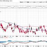 CBOE Volatility Index - $VIX posted new low on the year reaching 11.77 http://t.co/UIct9OaKOz