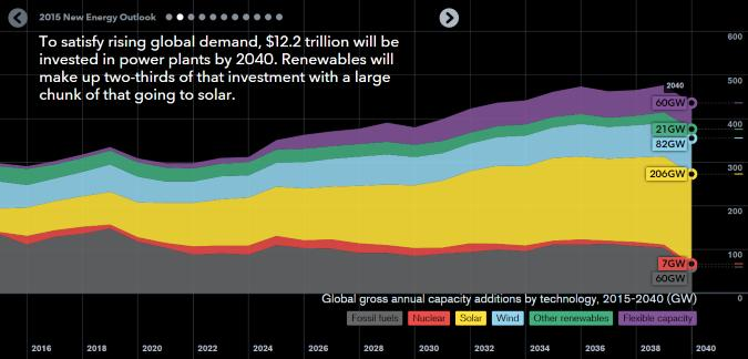 It's coming. It's big. MT @ClimateGroup: Bloomberg report: phenomenal renewable energy growth: http://t.co/xco7m1DqXd http://t.co/8EQkER1QTx