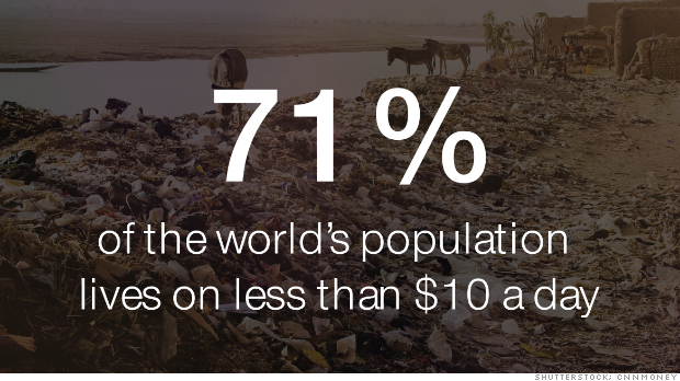 71% of the world's population lives on less than $10 a day http://t.co/LGaD0zgqYX by @CNNMoney #poverty http://t.co/3LCSiA6E1c