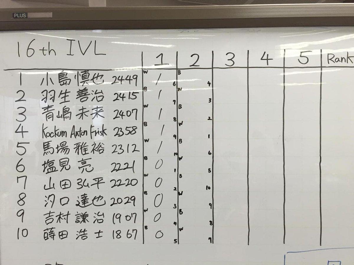 初戦は順当に上が全員勝ち。2R で注目のプロ棋士対決、羽生 - 青嶋戦が行われます! http://t.co/Sy7dvOGA5p