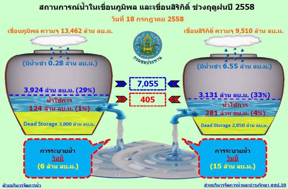 สถานการณ์น้ำในเขื่อนภูมิพลและเขื่อนสิริกิติ์ (18 กค.58) http://t.co/3KipZHvsrS