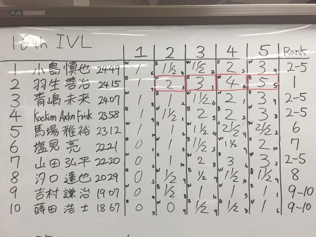 羽生さんはこのメンバーでも全勝優勝でした。棋神のごとき強さです! http://t.co/OHP1CjedCF