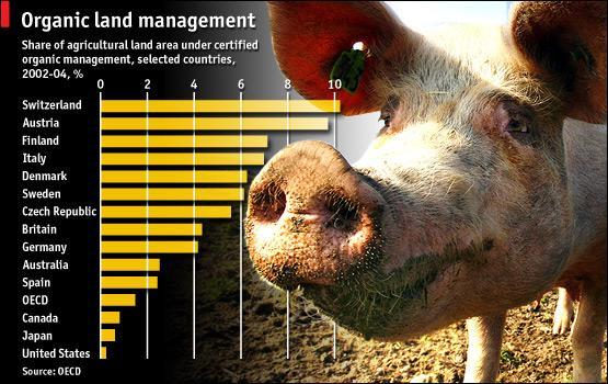 Organic Land Management by numbers: http://t.co/qmqMj9lsbm