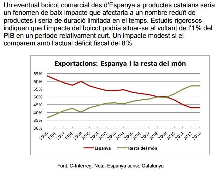 Les exportacions a la resta del món són el 57% i ja superen les espanyoles des del 2009 #Catalunyatémoltpoder http://t.co/wcPk6eLITn