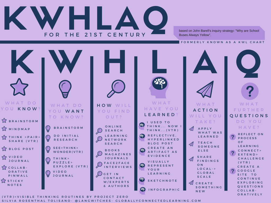 An Update to the Upgraded KWL for the 21st Century | Langwitches Blog http://t.co/lmAJ0PUEj0 http://t.co/kWl0Ra0356