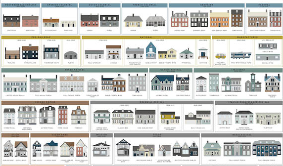 Visual Homes a visual history of homes in america — - scoopnest