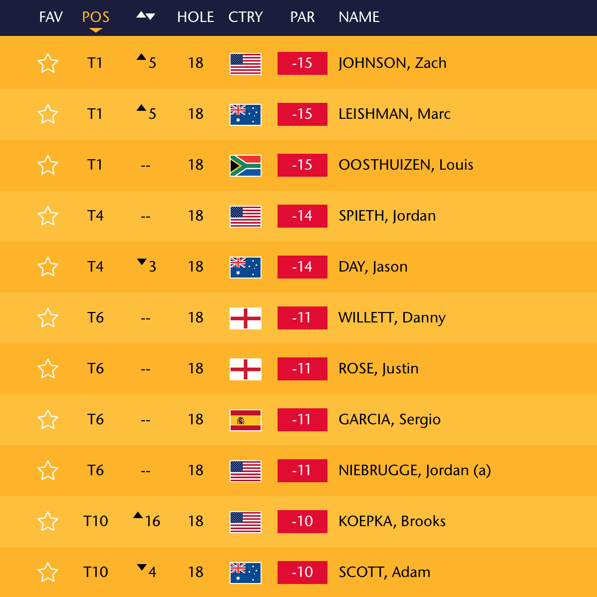 Not to mention, with four of the top ten finishers, USA looks at home @ the British Open! 🇺🇸