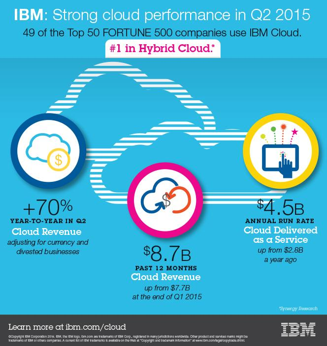 $IBM: Strong cloud performance in Q2, #1 in hybrid cloud http://t.co/Bb9wdc1VWw #IBMcloud http://t.co/kR8apy2J98