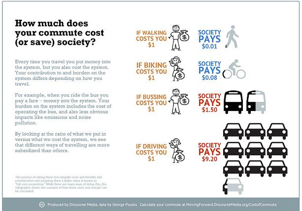 Biking/walking cost you less, save society lots, in full-cost accounting: http://t.co/IqA0Bl6wMX http://t.co/MuBST6xOSm
