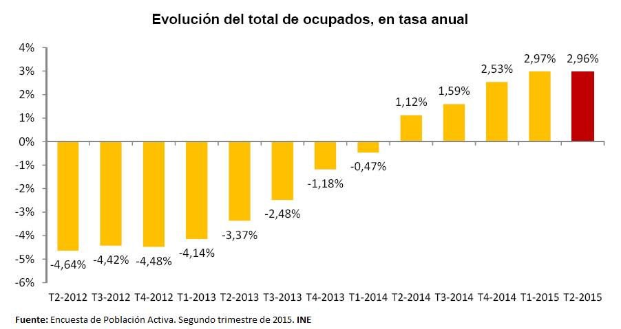 #EPA 2T2015 El empleo ha crecido en 513.500 personas en los 12 últimos meses. La variación anual es 2,96% #INE http://t.co/KsABEL6TfV