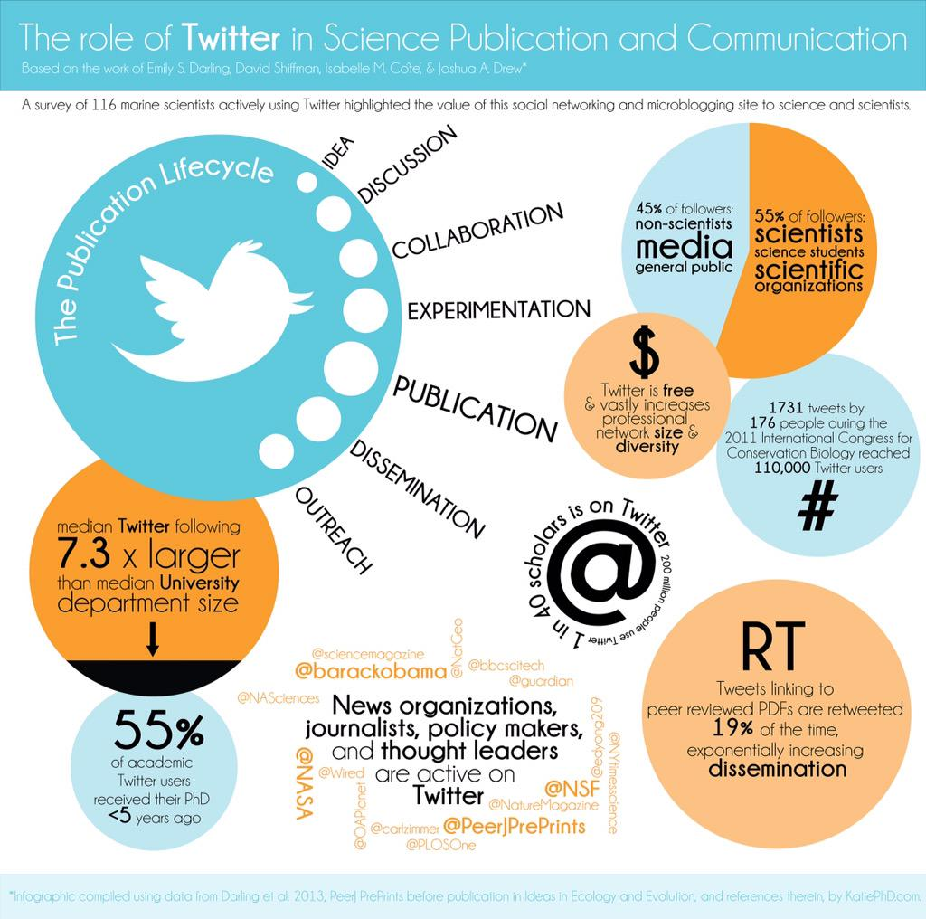 The role of Twitter in science publication and communication (infographic by @katie_phd) http://t.co/ye2BU4HJ4d