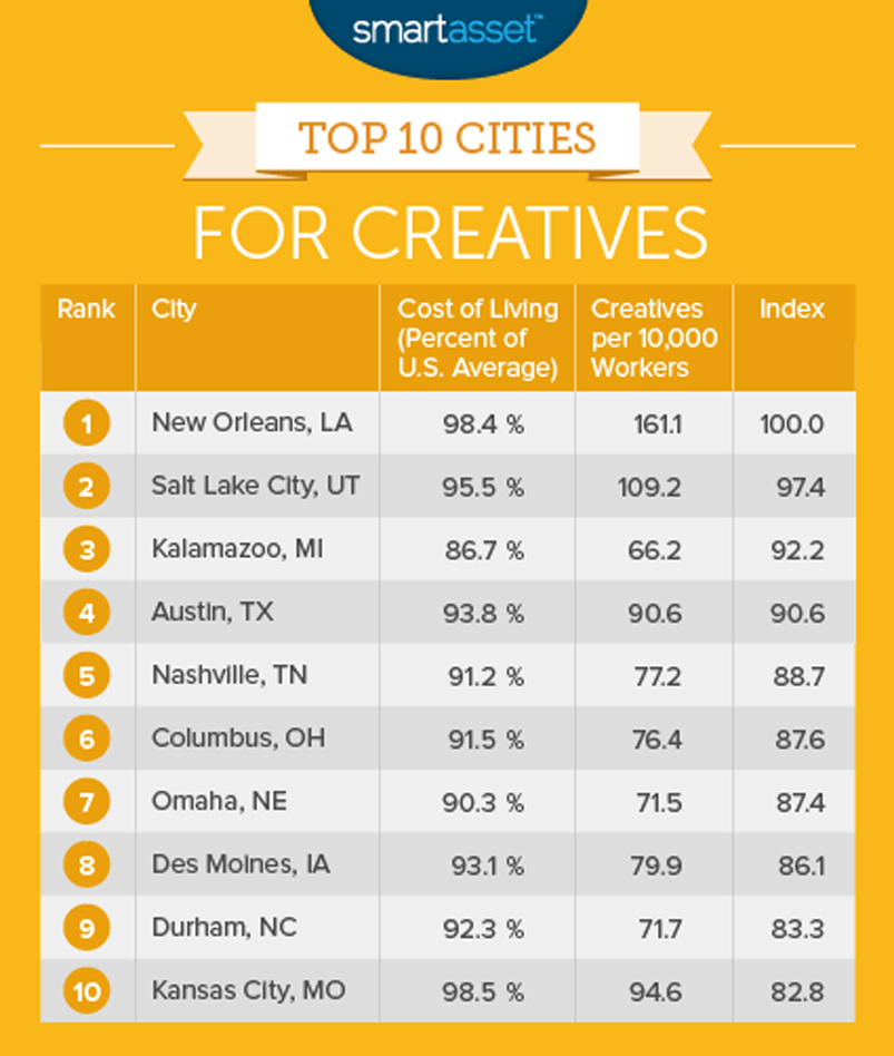 #NOLA takes top spot on Best Cities to Live in If You Work in a #Creative Field: http://t.co/z4wkSZqils | @smartasset http://t.co/9kVxvvsAAl