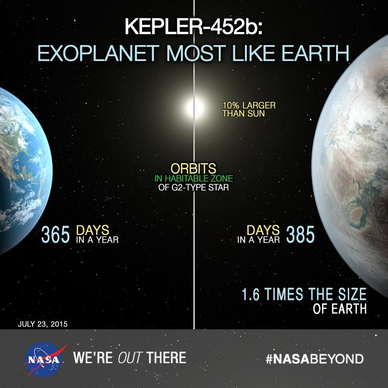 How does Kepler-452b compare to Earth?   #NASABeyond  http://t.co/9QbWx6wPXi http://t.co/0HDtQ3vqjK