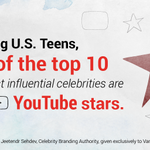 RT @CreativeSandbox: Teens find YouTubers more influential than Hollywood celebs