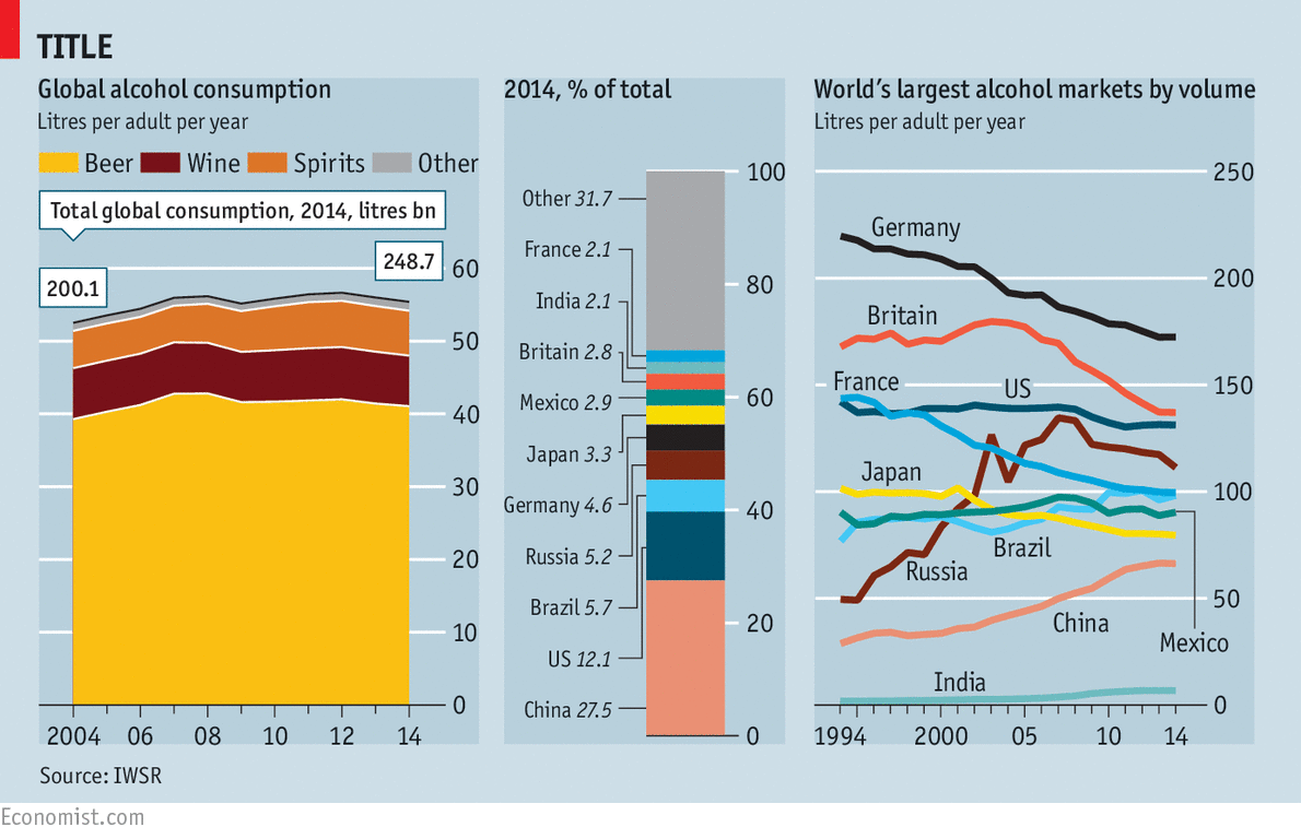 The world drank 249 billion litres of booze in 2014. Which countries quaffed the most? http://t.co/0jOp8Ux4re http://t.co/vxm6HE4ZGt
