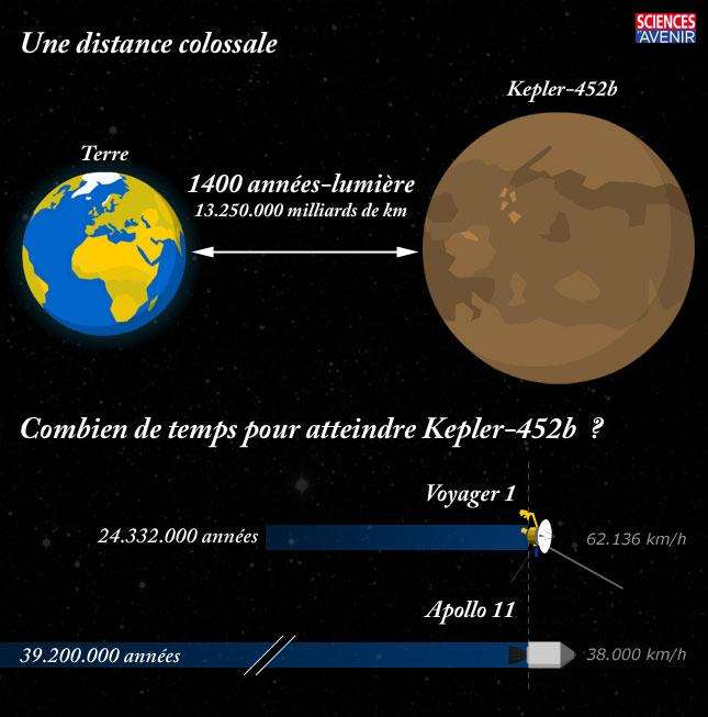 infographie combien de temps pour atteindre l 39 exoplan te kepler 452b. Black Bedroom Furniture Sets. Home Design Ideas