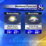 What are you up to this weekend? It will continue to be warm, but mainly dry! #weekend #funinthesun #wiwx #mnwx #iawx http://t.co/RdrMabrfWE