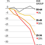 RT @dkberman: TV is toast.   This one crazy chart shows why.  http://t.co/nb8WWrcSze http://t.co/azvFVIVOHL