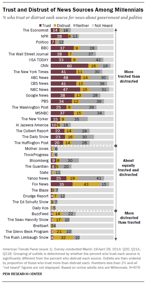 What news sources are more trusted than distrusted by Millennials? http://t.co/ayG8ExlQqG http://t.co/q53ddM98YL