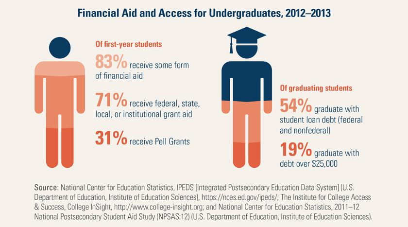 Fact in Brief: Public Research Universities Are Improving #CollegeAccess and Affordability http://t.co/QNTi1Yv7lR http://t.co/UkKvUoWkRh