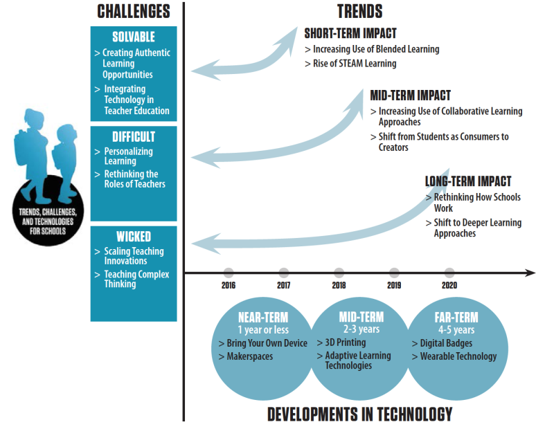 What Education Technology Could Look Like Over the Next Five Years http://t.co/9mvlJXDdal #edtech http://t.co/bfidKggYIa