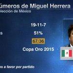 RT si crees que Miguel Herrera debe dejar de ser entrenador de @miseleccionmx. http://t.co/nsXQrIRHKZ