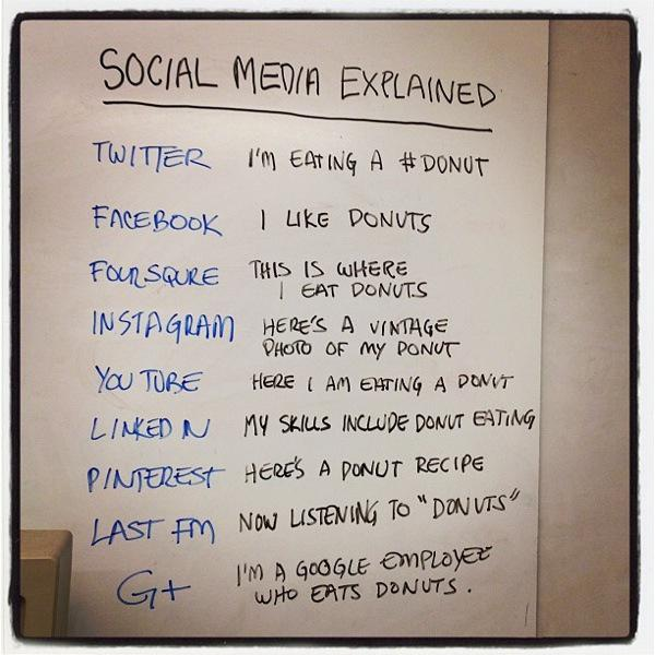 Social media explained in my kinda language #donuts @RobertCStern http://t.co/vEIJenDK2t