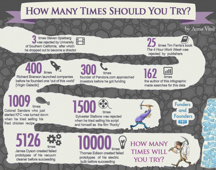 How Many Times Should You Try? [infographic] http://t.co/larSB4Hulx http://t.co/J6qc3cs3ri