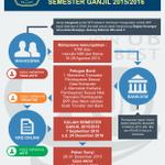 Alur Registrasi Semester Ganjil 2015/2016 http://t.co/YPDIQ2jwMG