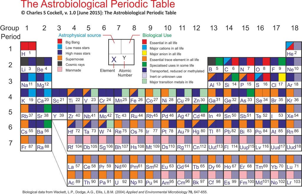 How cool is this? An astrobiological periodic table from the brilliant Charles Cockell http://t.co/NuEhp6ouXu